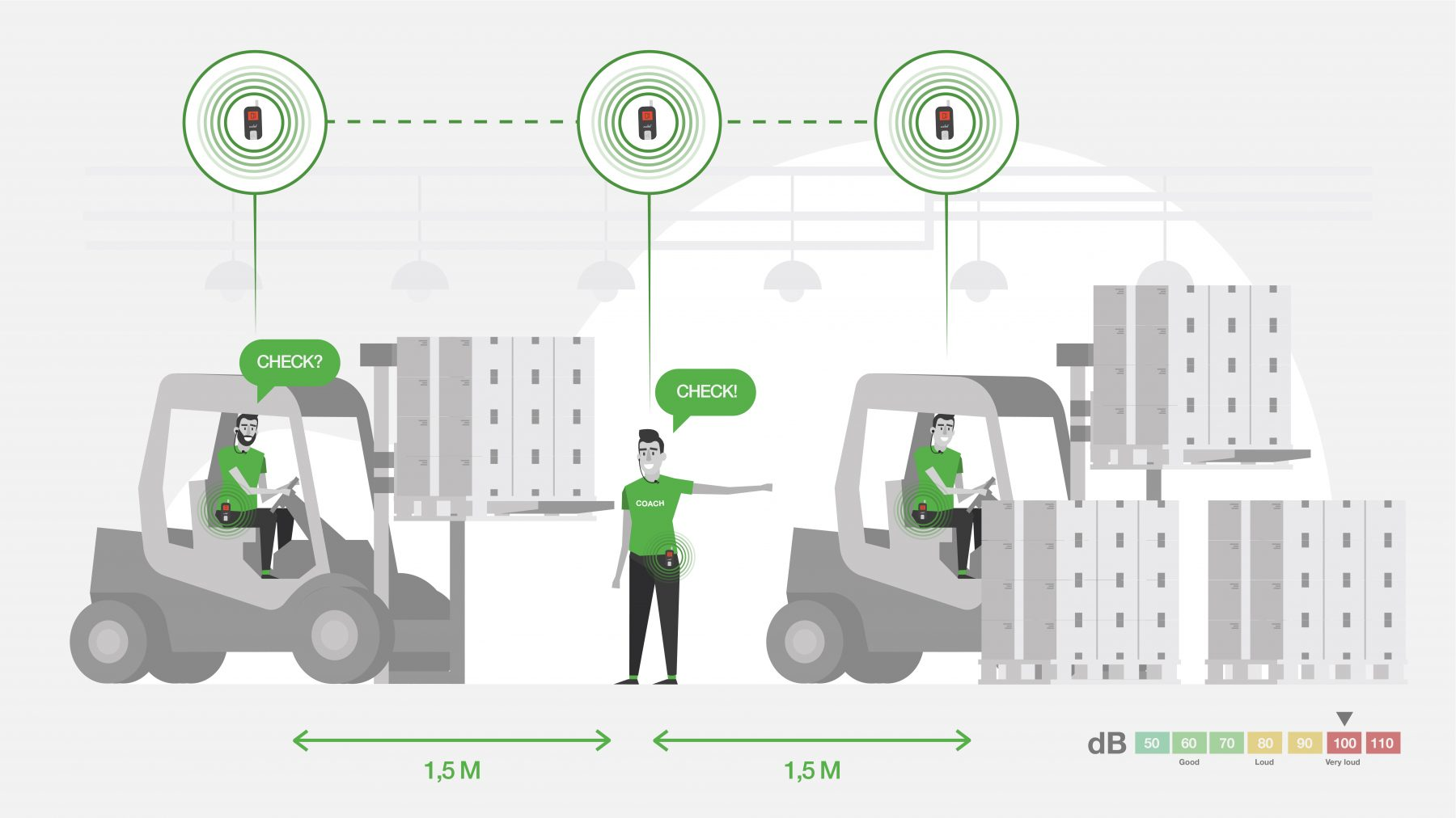 axiwi-draadloos-duplex-communicatiesysteem-veilig-hygiene-fabriek-opleiden-personeel